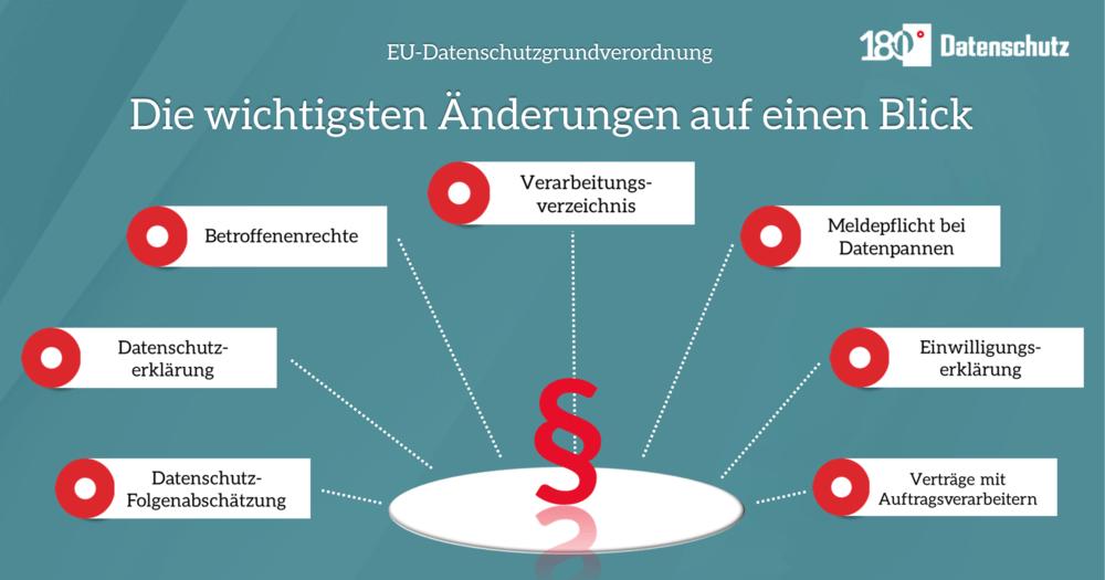 Infografik mit den wichtigsten Änderungen durch die DSGVO